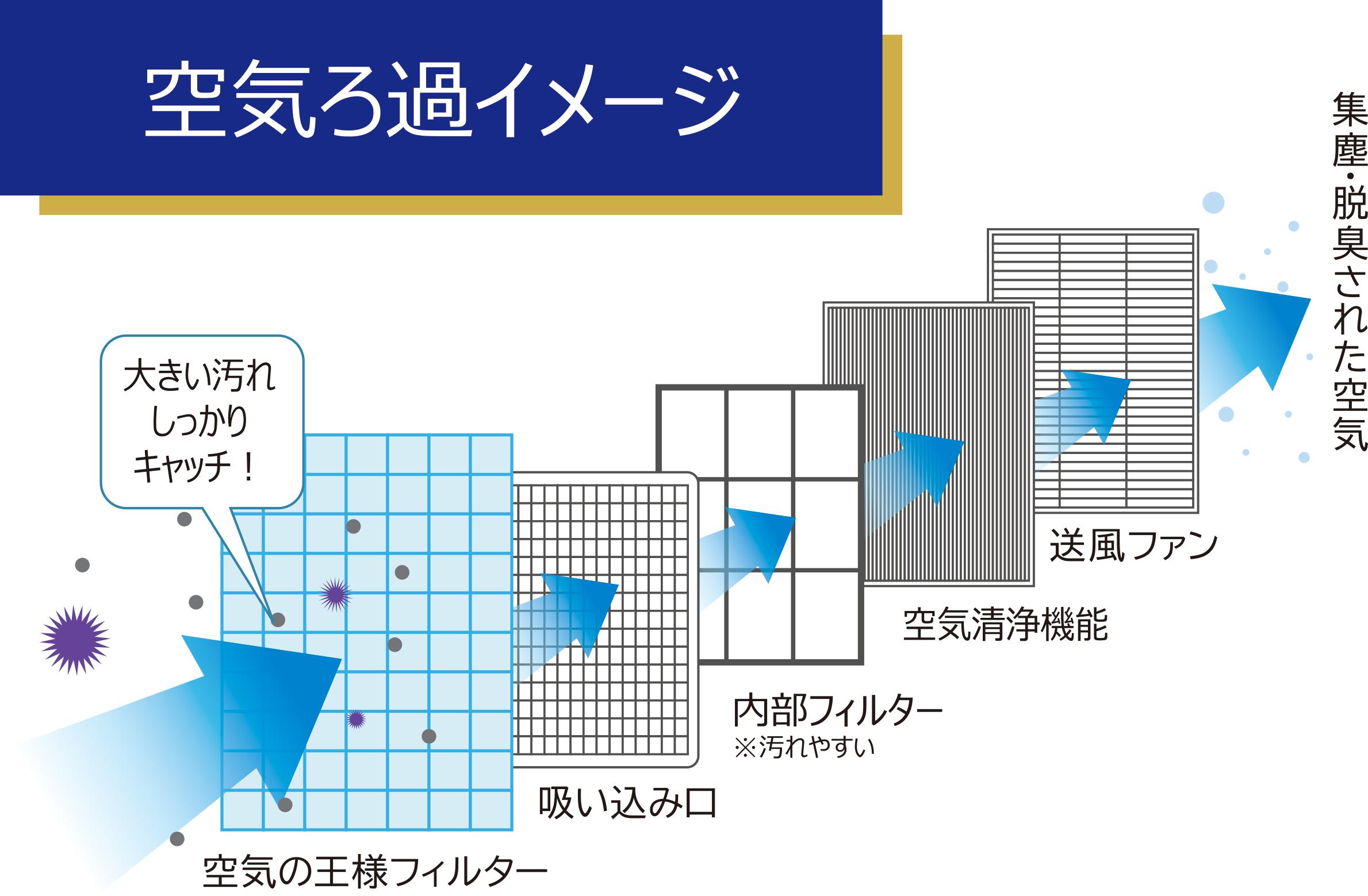 エアコンフィルターの仕組み